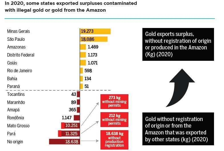 Brazil Gold Smuggling