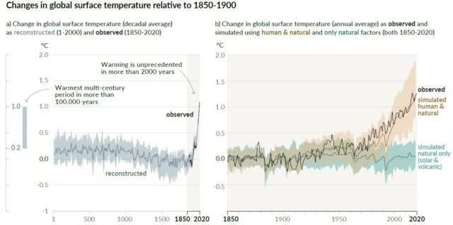 Changes in Global Surface temperature IPCC