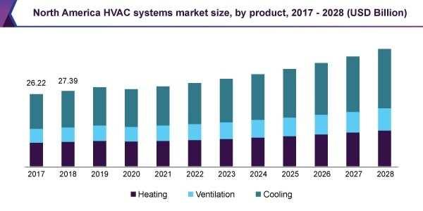 north-america-hvac-systems-market-size
